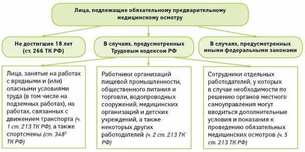 Уведомление о приеме на работу украинца